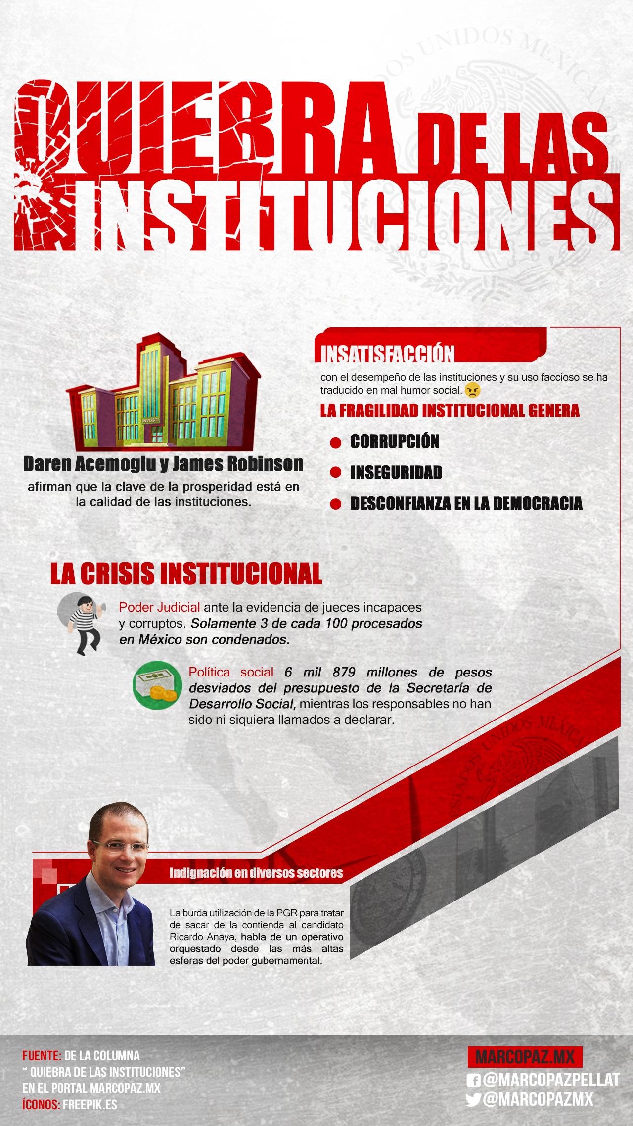 01_INFOGRAFIA_Quiebra de_las_instituciones