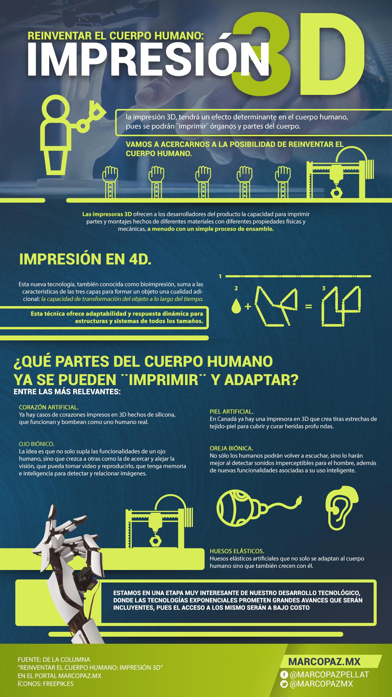 02 infografia Reinventar el cuerpo humano- impresión 3D copia