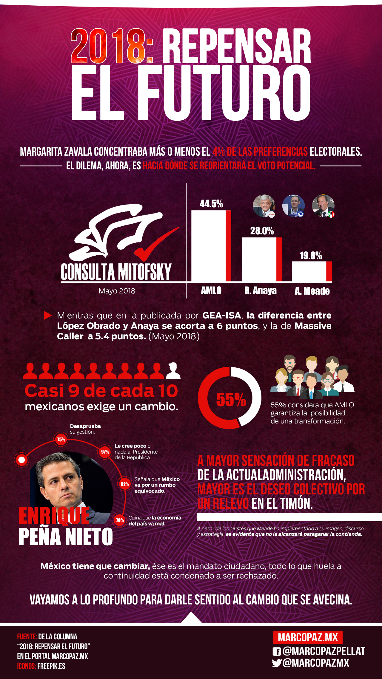 021_INFOGRAFIA_2018 repensar el futuro copy