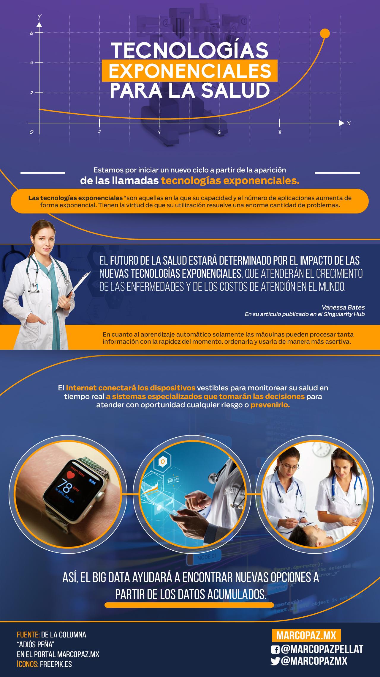 74_INFOGRAFIA_ tecnologias exponenciales para la salud