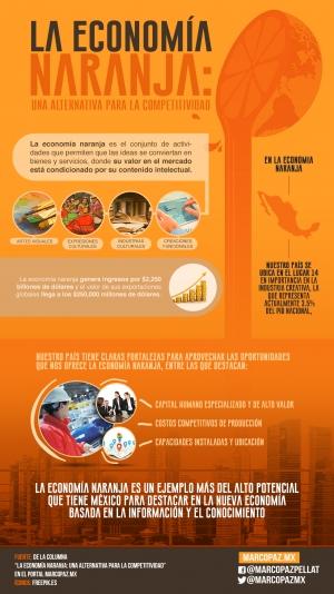 046_INFOGRAFIA_La economía naranja- una alternativa para la competitividad copy