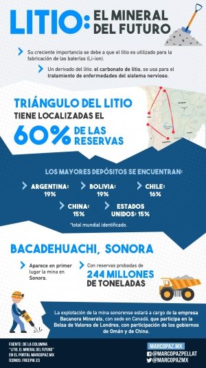 169_INFOGRAFIA_LITIO