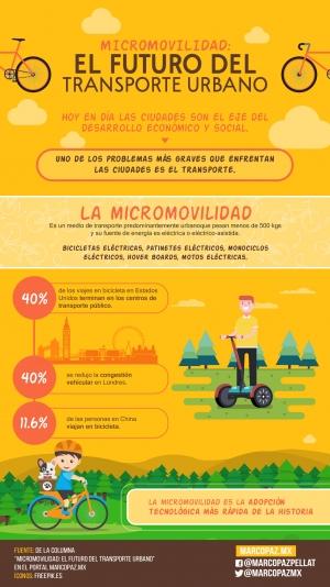 89_INFOGRAFIA_Micromovilidad- el futuro del transporte urbano copy