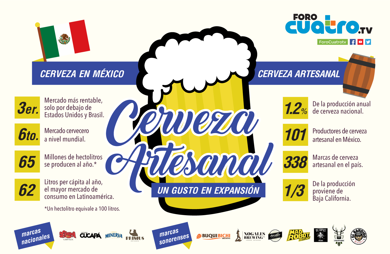 infografia-cerveza-artesanal