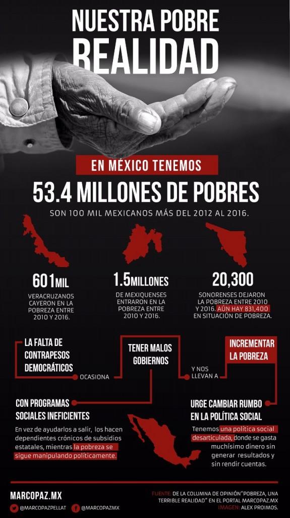 pobreza infografia