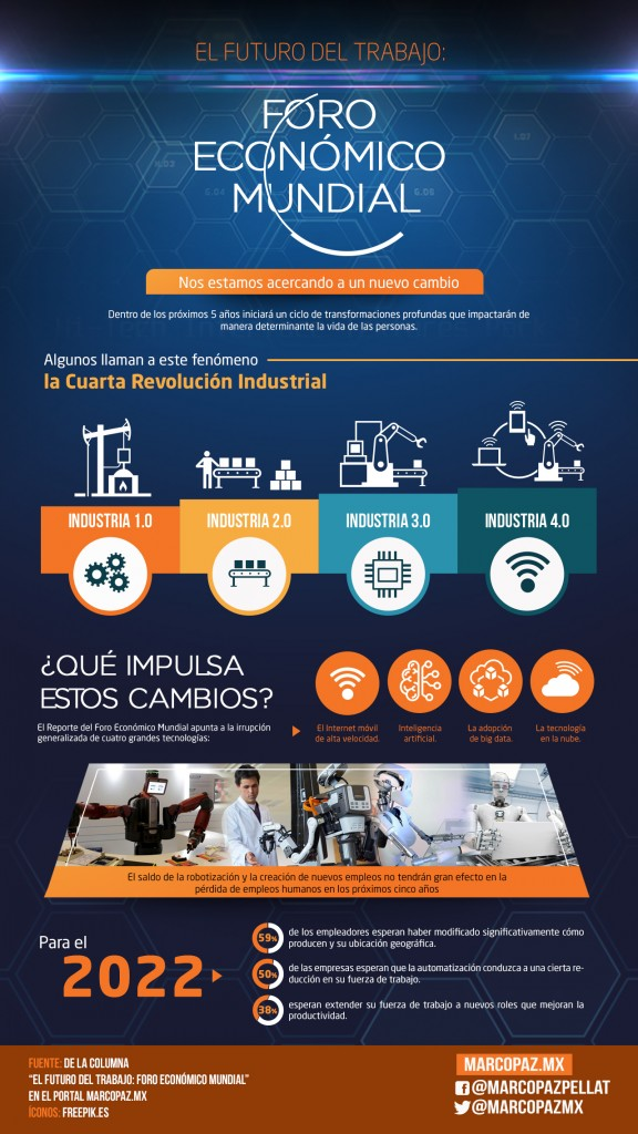 054_INFOGRAFIA_El futuro del trabajo- Foro Económico Mundial copy