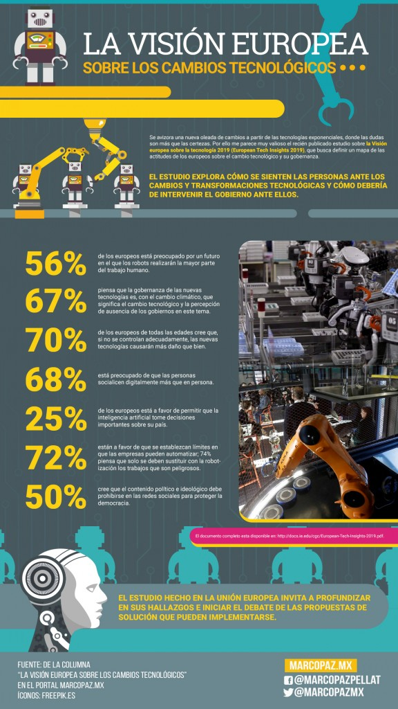 107_INFOGRAFIA_La visión europea sobre los cambios tecnológicos copy