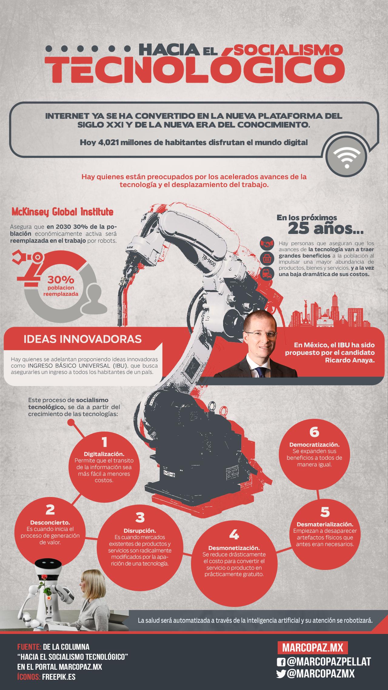 015_INFOGRAFIA_hacia_el_Socialismo_tecnológico copy