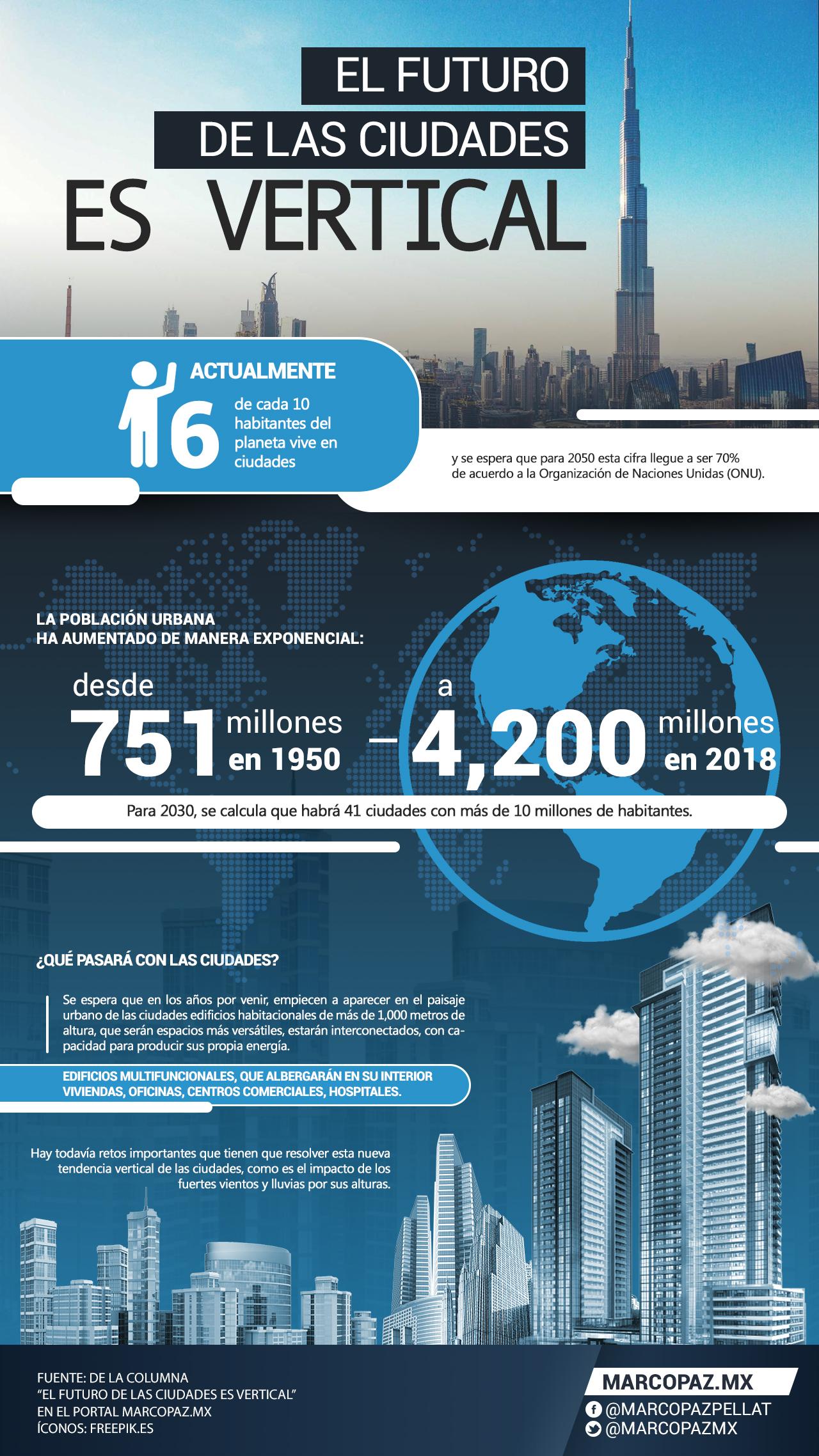04 infografia El futuro de las ciudades es vertical copia