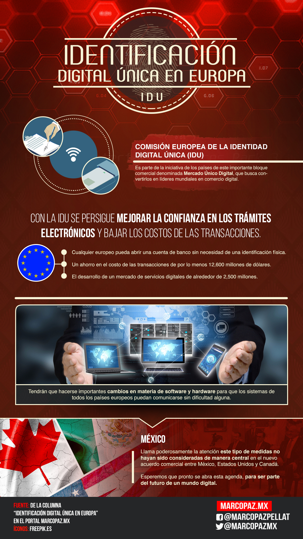 058_INFOGRAFIA_Identificación Digital Única en Europa copy