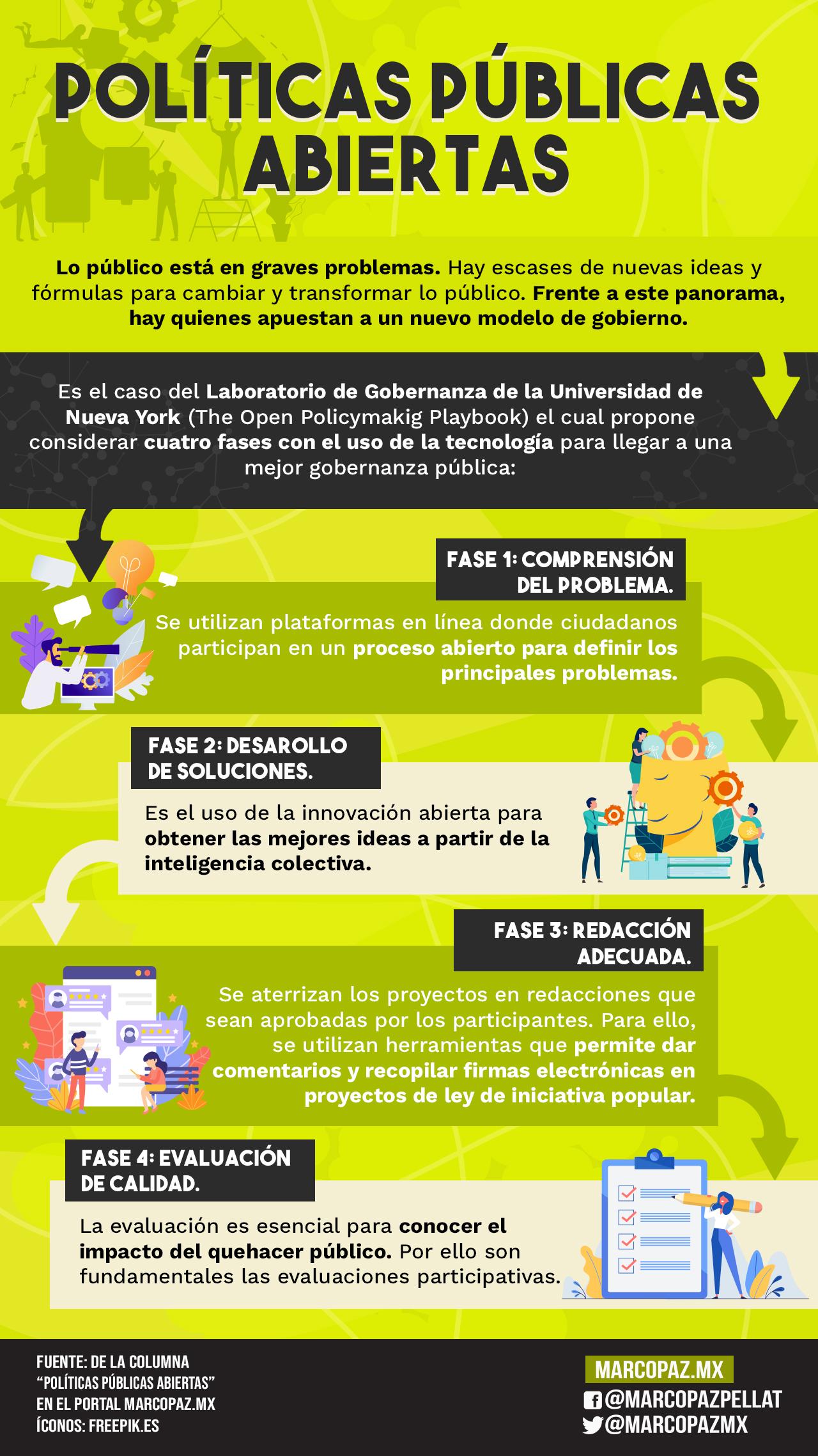 121_INFOGRAFIA_POLITICAS-PUBLICAS
