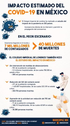 201_INFOGRAFIA_IMPACTO-COVID-MEXICO