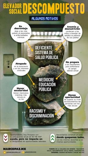 elevador-infografia
